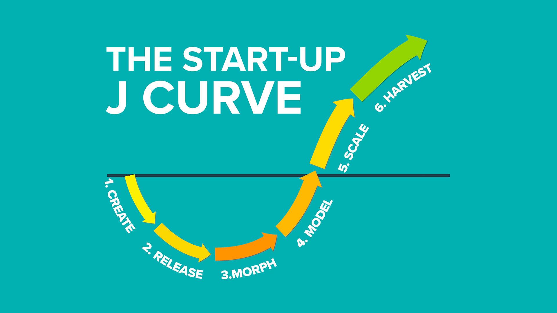 The Startup J Curve Pattern