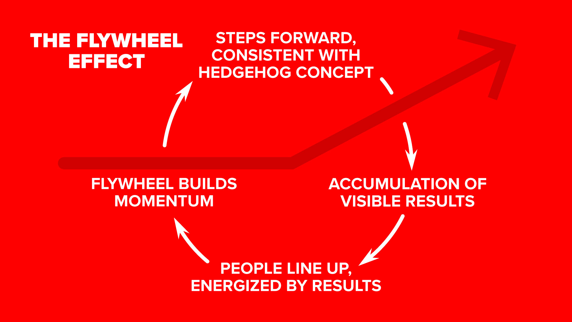 The Flywheel Effect From Good To Great