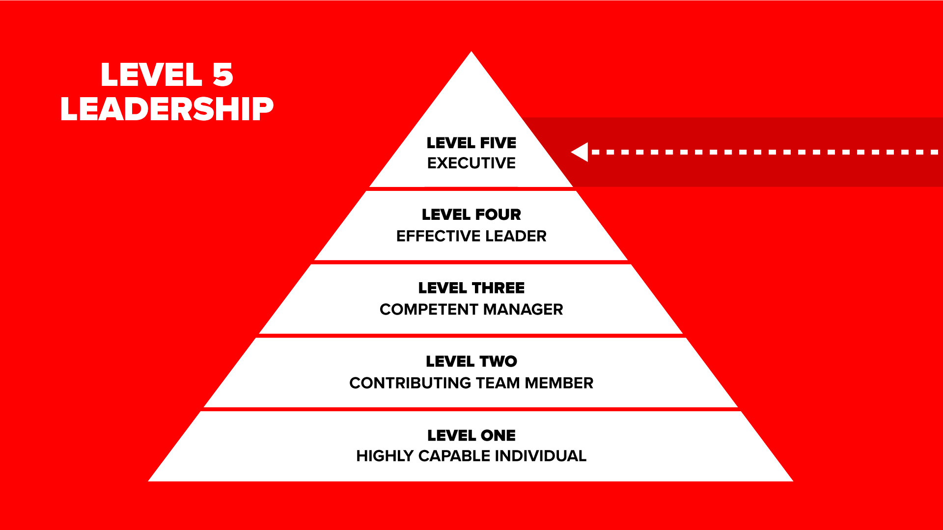 Level 5 Leadership From Good To Great Pyramid Infographic