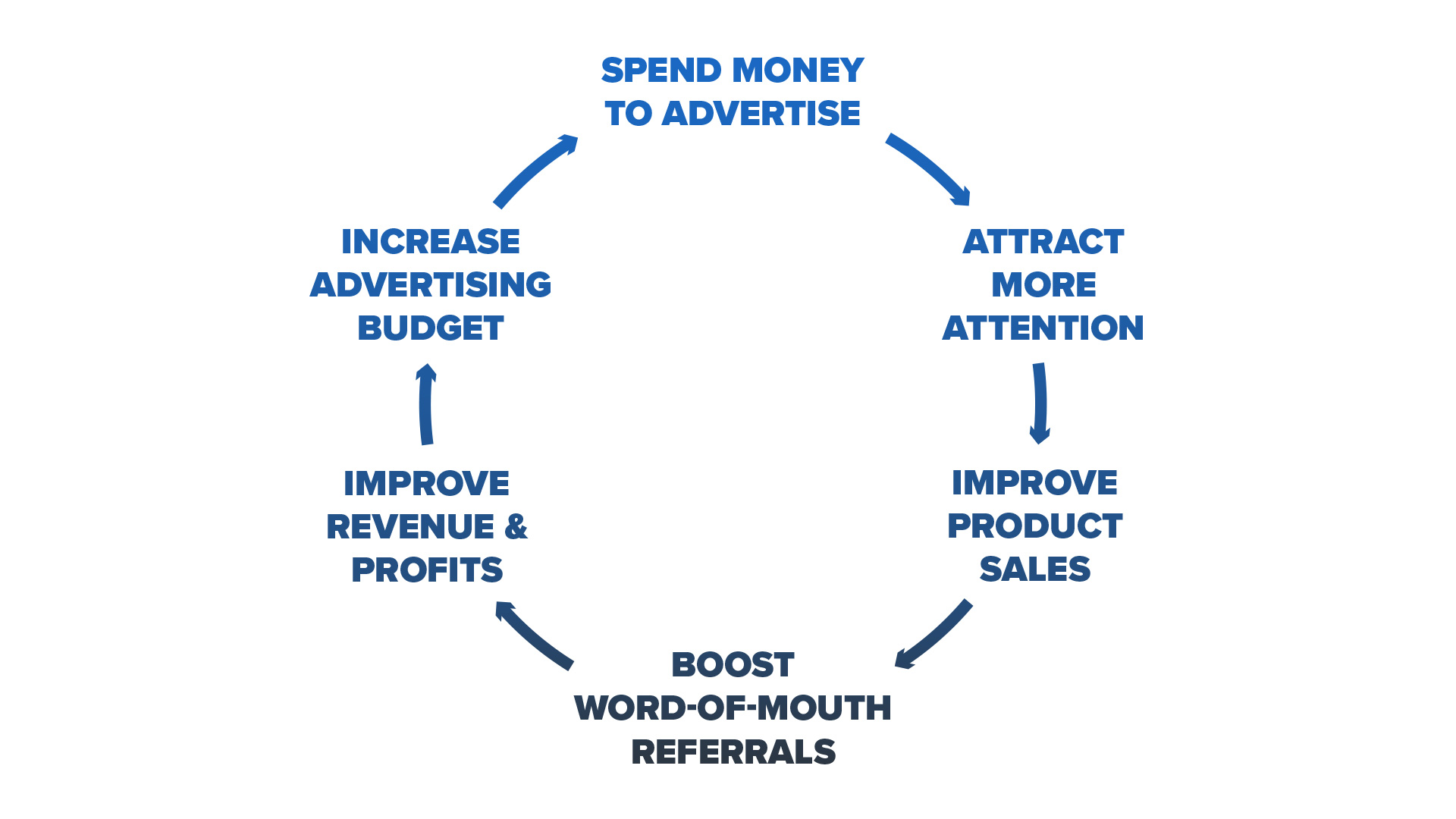 Advertising Flywheel From Good To Great By Jim Collins