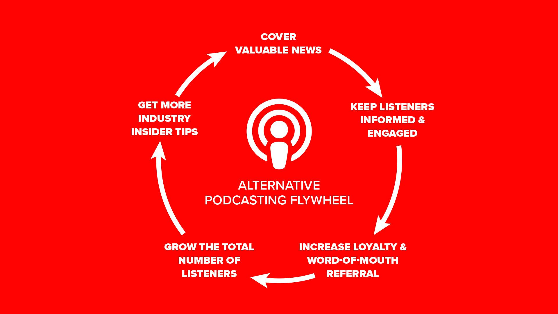 Alternative Podcasting Flywheel Infographic