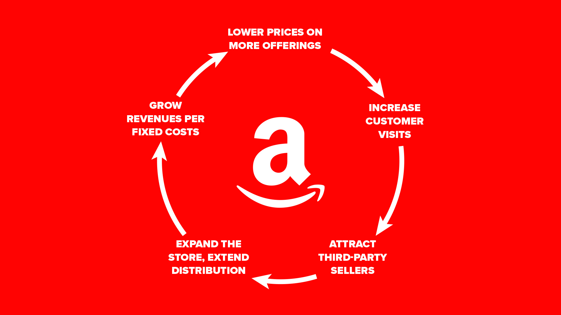 Amazon Flywheel From Good To Great By Jim Collins Infographic