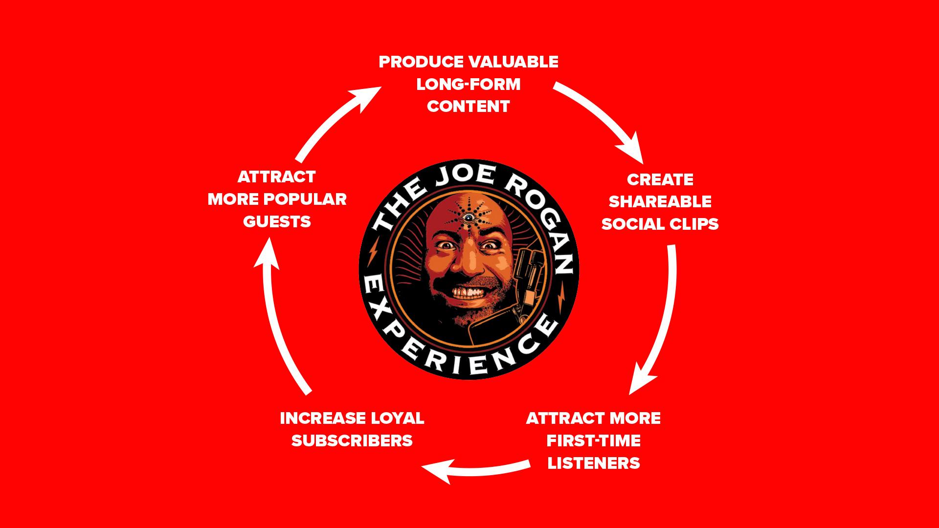 The Joe Rogan Podcast Flywheel Infographic