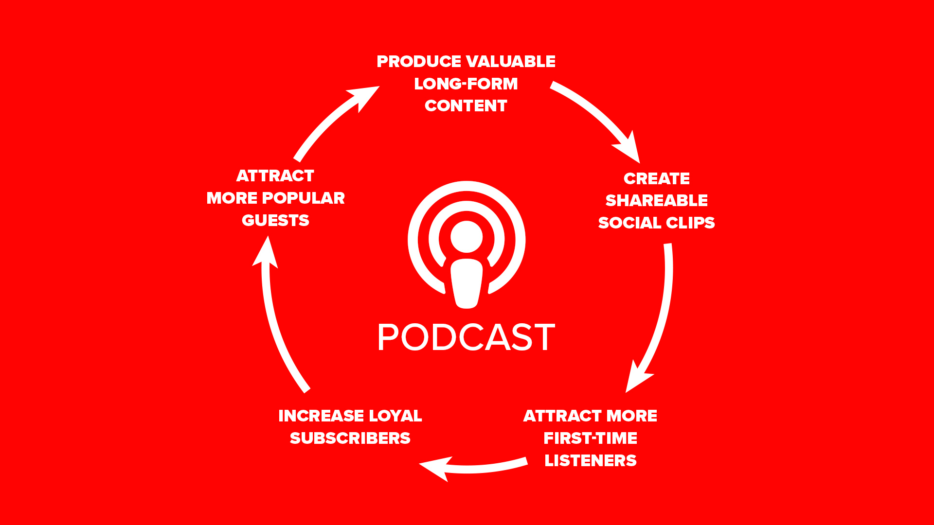 Podcast Flywheel Infographic