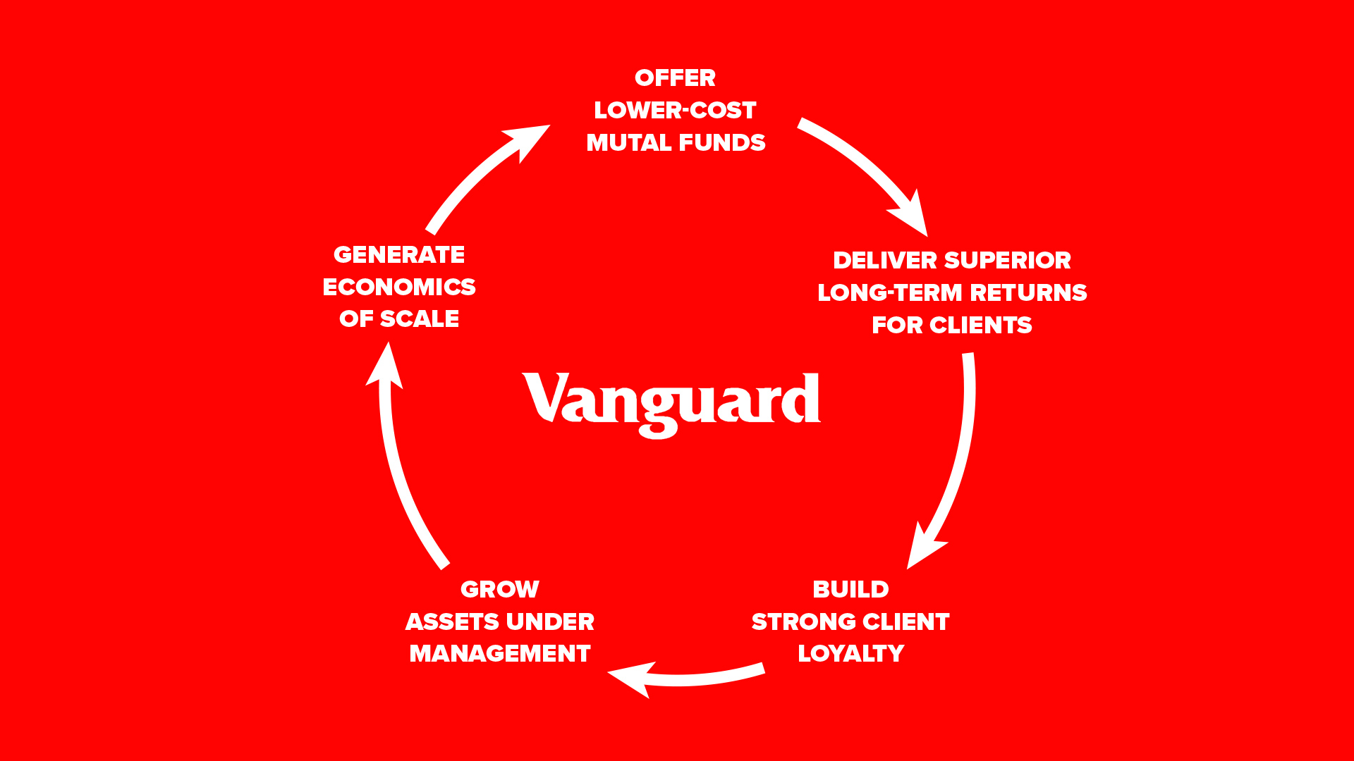 Vanguard Flywheel Infographic